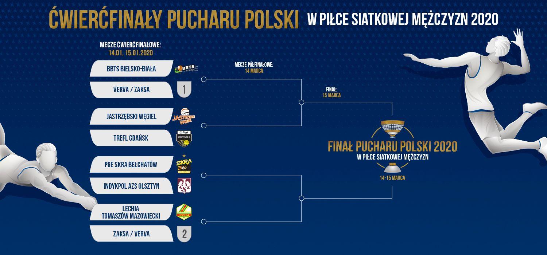 Rozlosowano pary ćwierćfinałowe Pucharu Polski